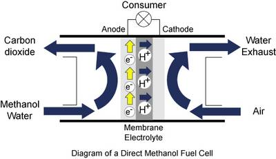 how fuel cell works diagram